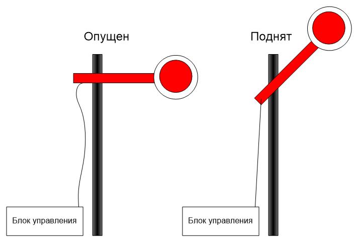Обзор одной российской RTOS, часть 6. Средства синхронизации потоков - 7