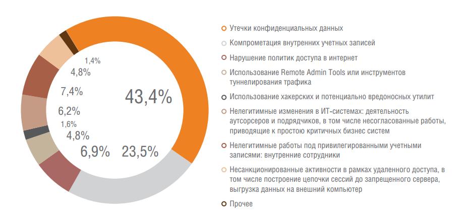 Аналитика Solar JSOC: как атакуют российские компании - 7