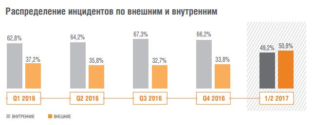 Аналитика Solar JSOC: как атакуют российские компании - 1
