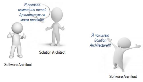 Единый репозиторий для управления Enterprise Architecture - 12