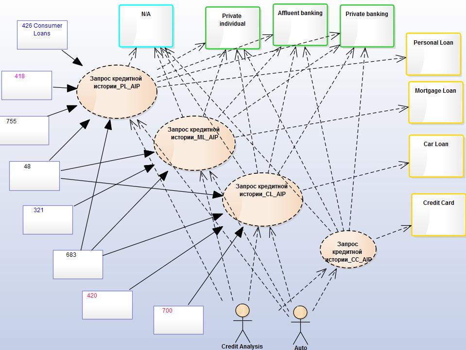 Единый репозиторий для управления Enterprise Architecture - 4