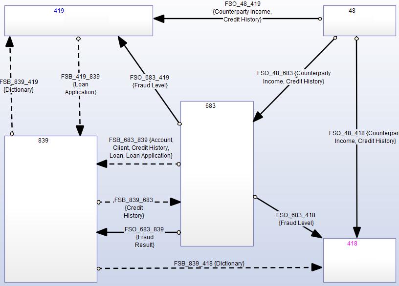 Единый репозиторий для управления Enterprise Architecture - 5