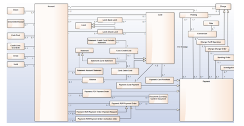 Единый репозиторий для управления Enterprise Architecture - 6