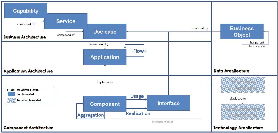 Единый репозиторий для управления Enterprise Architecture - 1