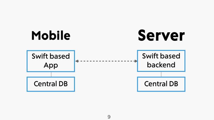 API на Swift за пять минут. Лекция в Яндексе - 2