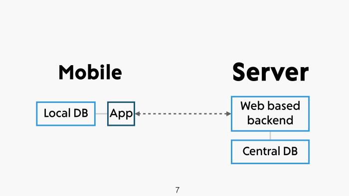 API на Swift за пять минут. Лекция в Яндексе - 1
