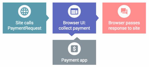 W3C внедряет стандарт для хранения реквизитов банковских карт в браузерах (как пароли) - 2