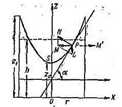 Математическая модель жидкостного тахометра на Python - 1