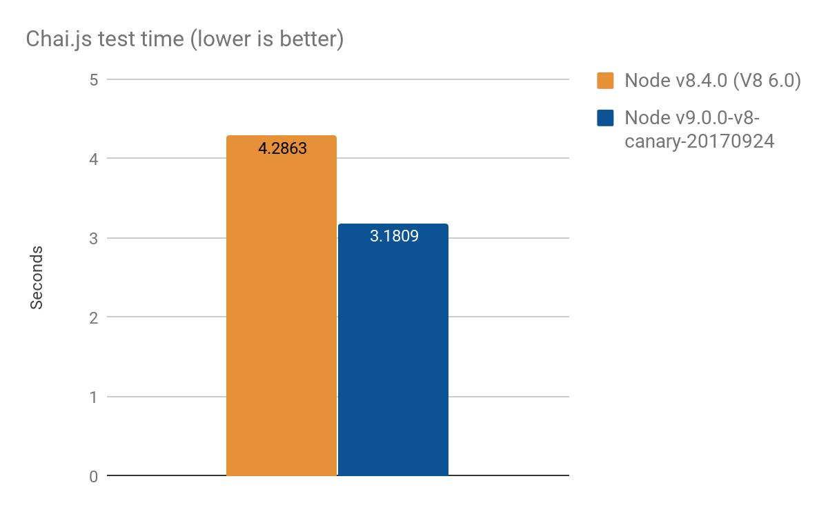 Оптимизация ES2015 Прокси в V8 - 11