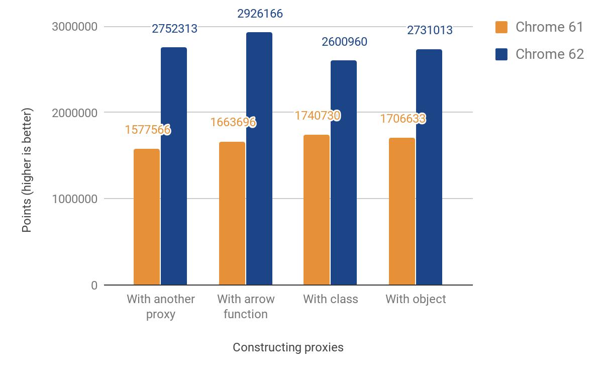 Оптимизация ES2015 Прокси в V8 - 3
