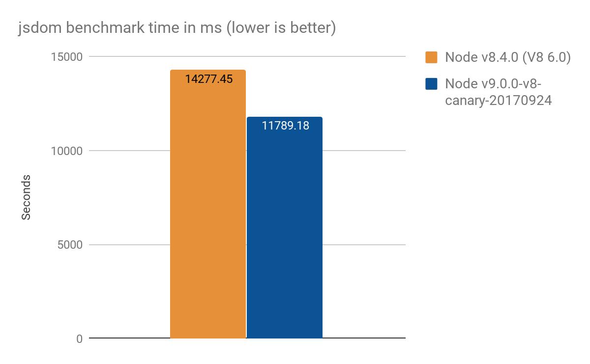 Оптимизация ES2015 Прокси в V8 - 9