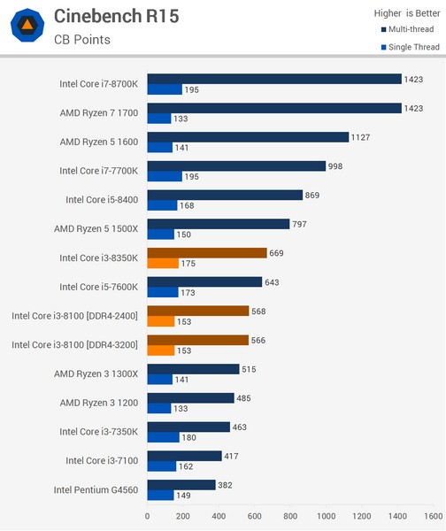 CPU Core i3-8350K оказался менее интересным, чем Core i3-8100