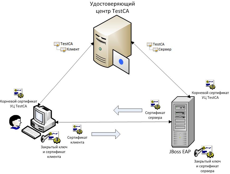 Настройка двусторонней RSA и GOST аутентификации в приложении на JBoss EAP 7 - 3
