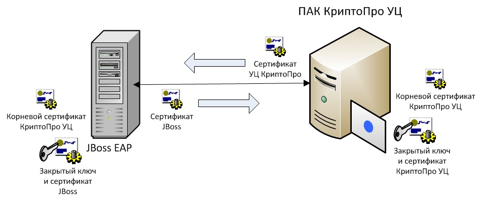 Настройка двусторонней RSA и GOST аутентификации в приложении на JBoss EAP 7 - 8