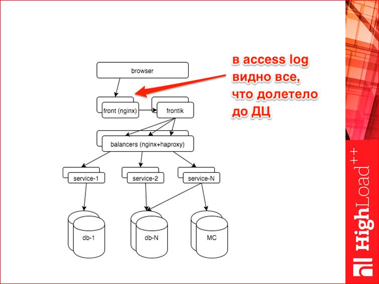 Мониторинг всех слоев web проекта - 10