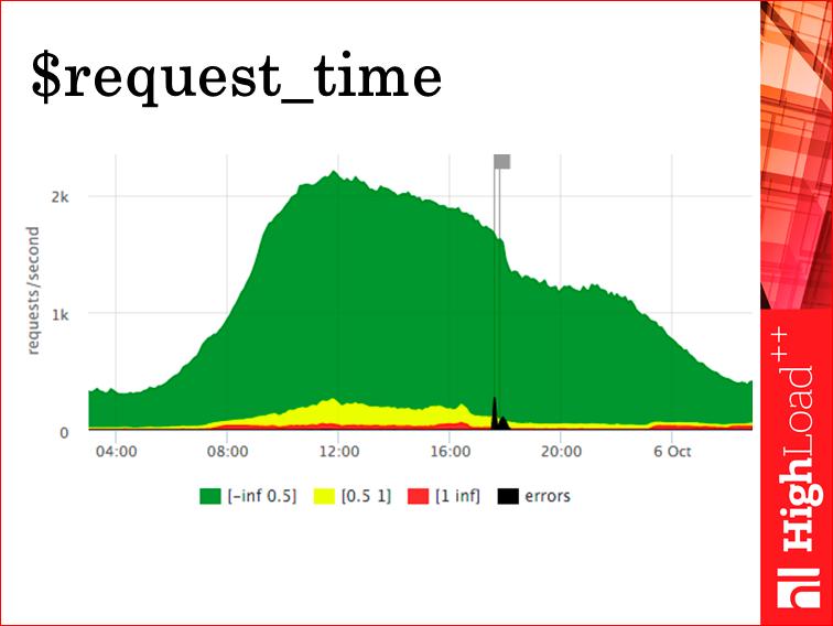 Мониторинг всех слоев web проекта - 13