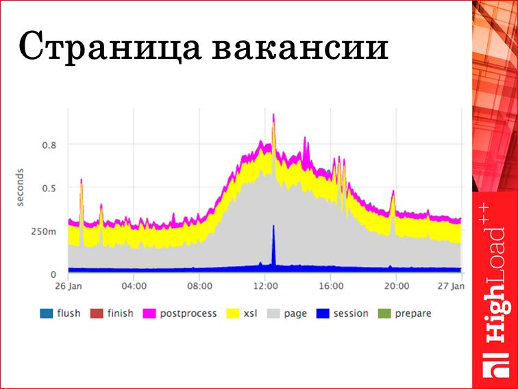 Мониторинг всех слоев web проекта - 23