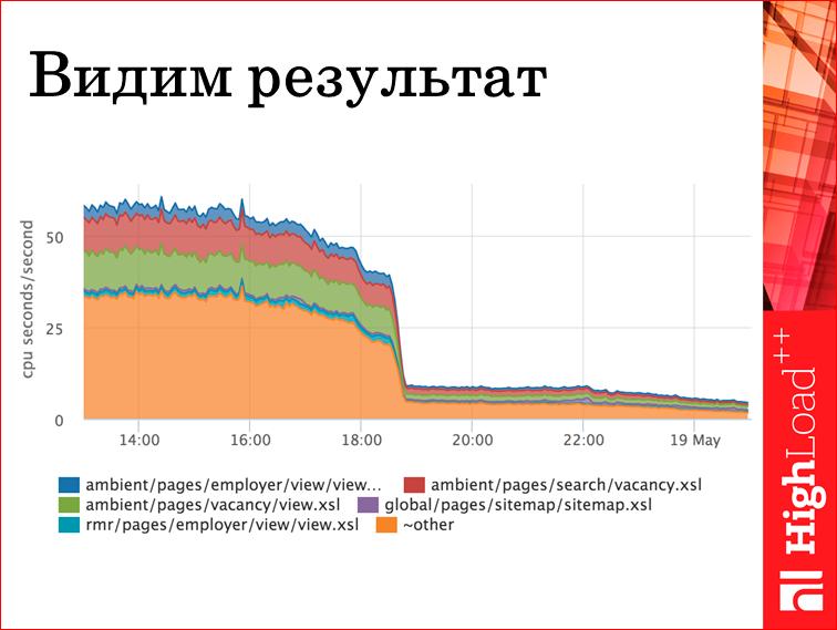 Мониторинг всех слоев web проекта - 27