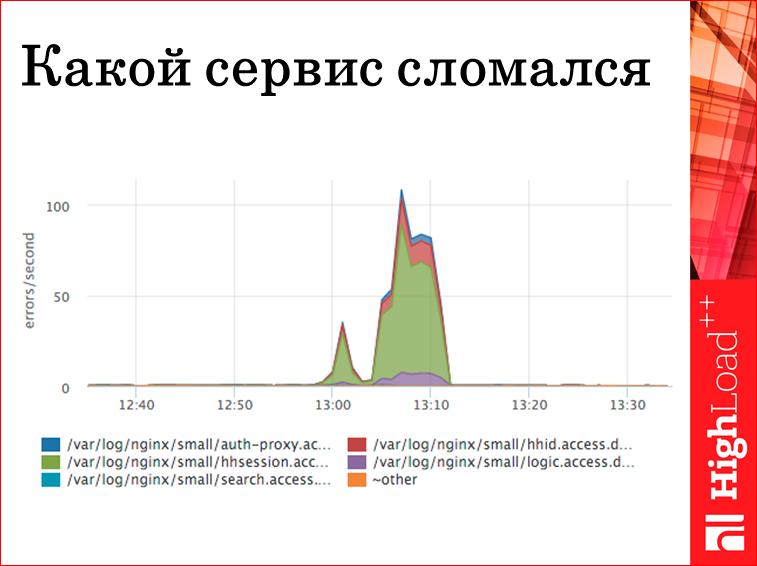 Мониторинг всех слоев web проекта - 29