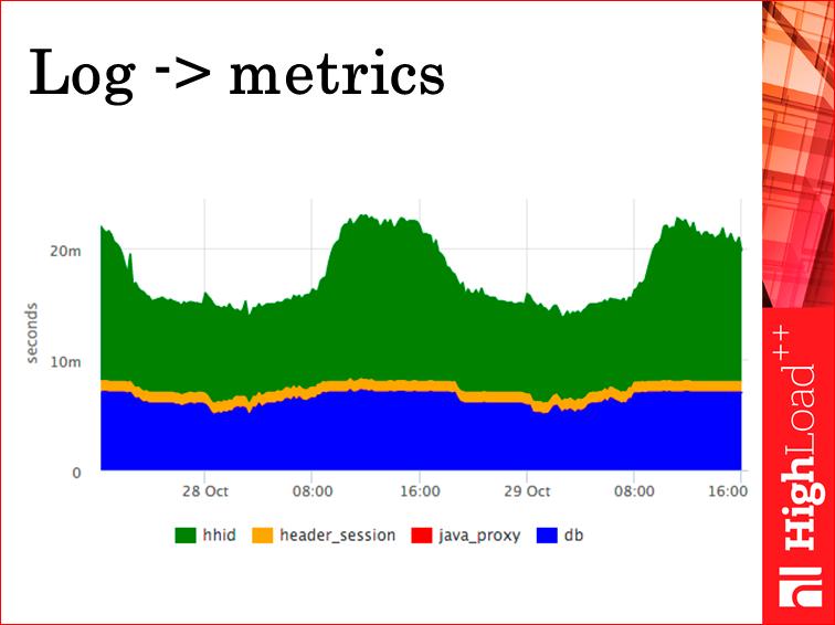 Мониторинг всех слоев web проекта - 32