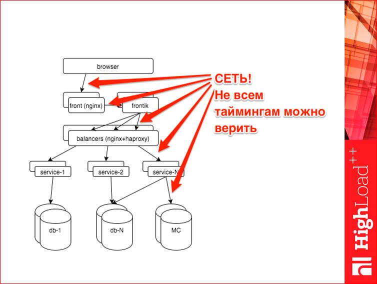 Мониторинг всех слоев web проекта - 38