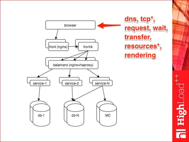 Мониторинг всех слоев web проекта - 7