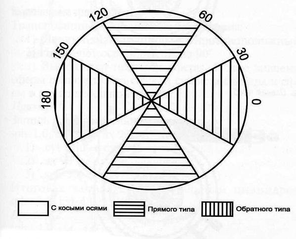 Ход лучей в глазу при астигматизме