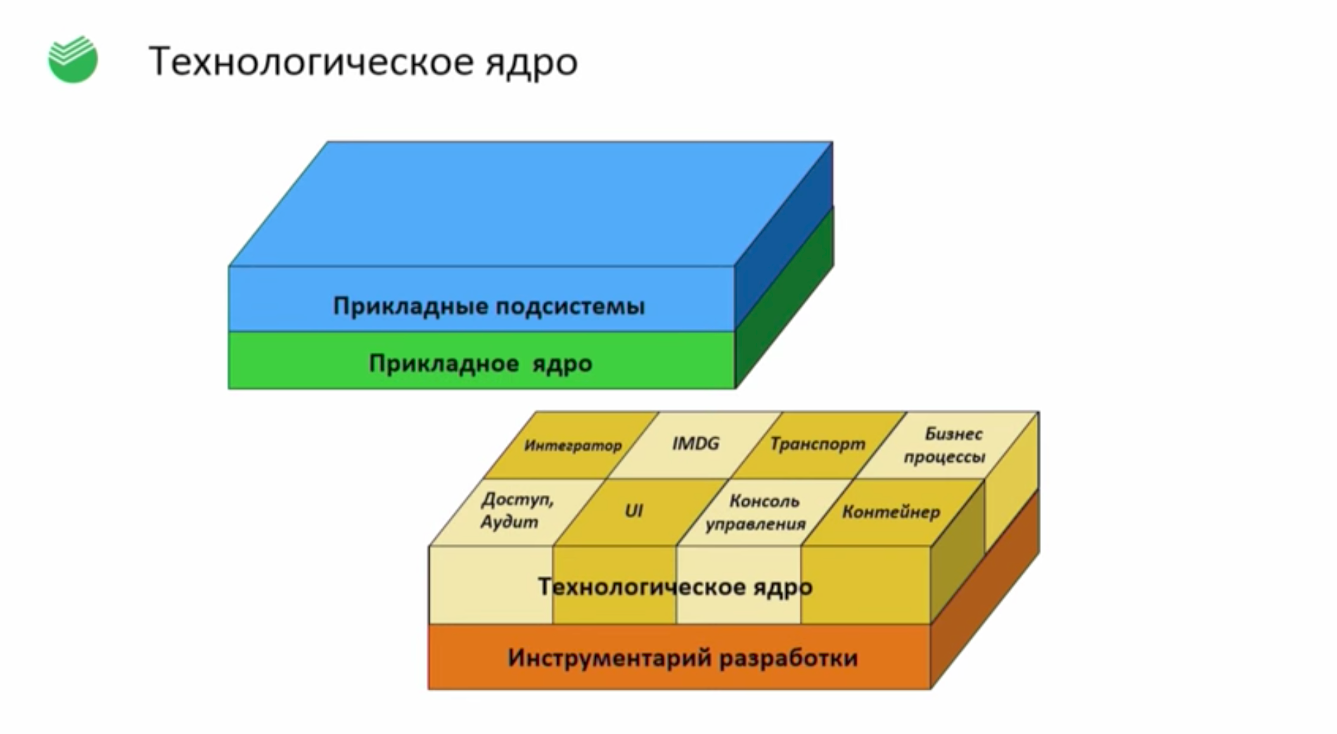 DevOps в Сбербанк-Технологиях. Инструментальный стандарт - 11