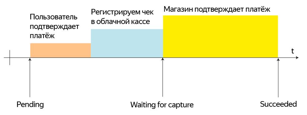 Новый API Яндекс.Кассы: платежное лего для e-commerce всех мастей - 2