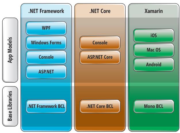 Расставим точки над .NET Core и .NET Standard - 2