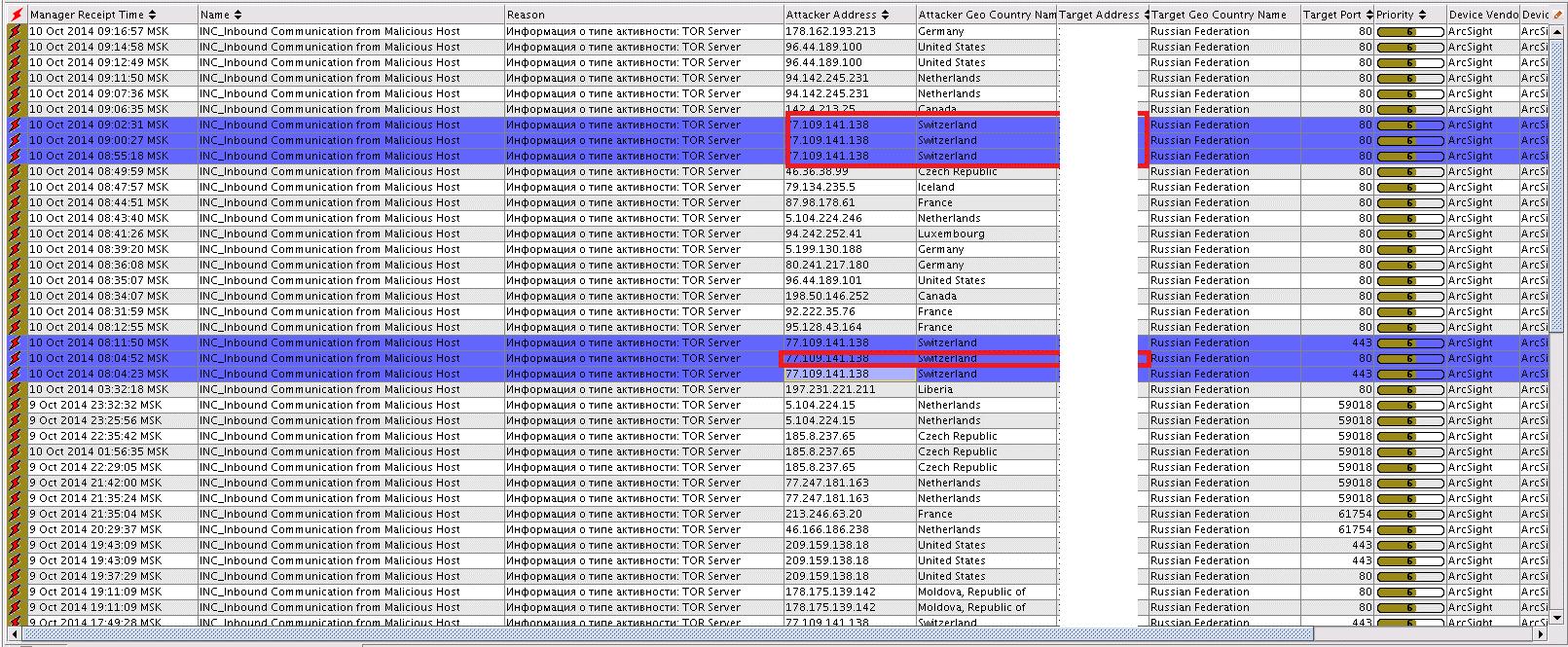SOC for beginners. Задачи SOC: мониторинг - 5