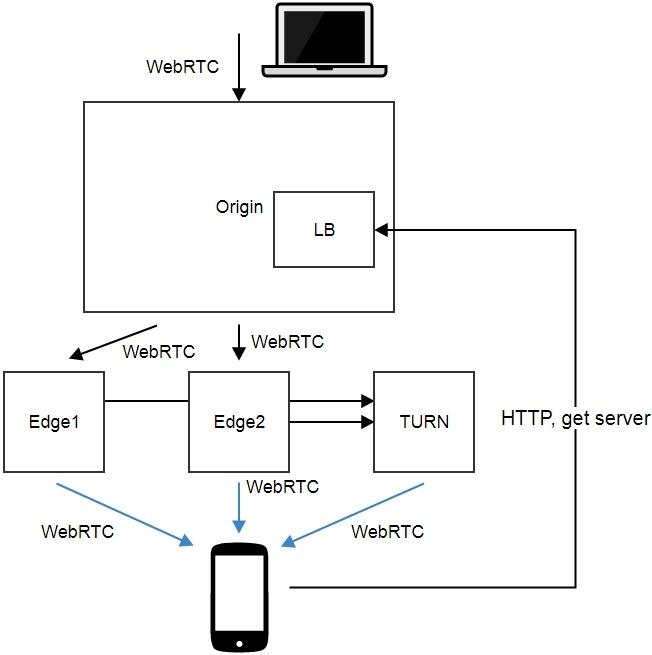 Создаем живую потоковую CDN для видеотрансляций WebRTC с низкой задержкой - 2