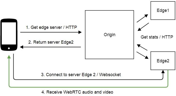 Создаем живую потоковую CDN для видеотрансляций WebRTC с низкой задержкой - 4