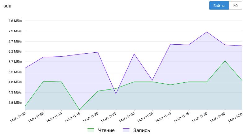 Сервис статистики VPC - 8