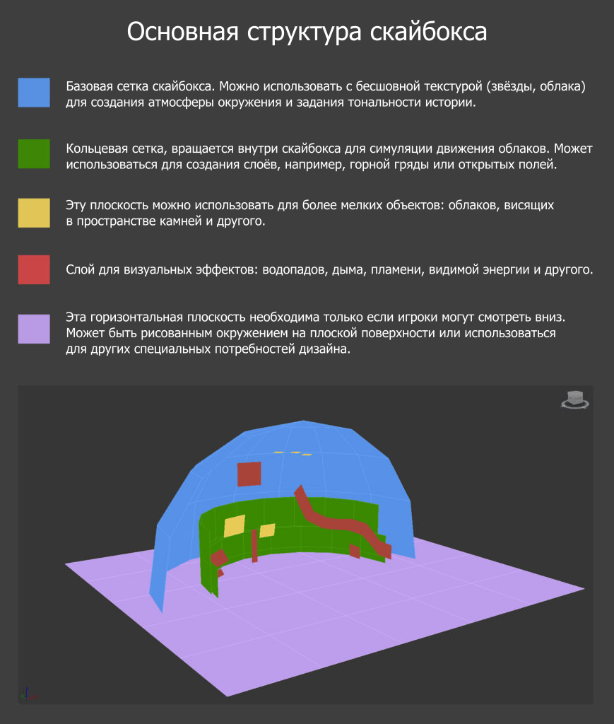 Создание неба для 3D-игр - 10