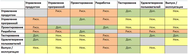 Совмещение труда в разработке программного обеспечения - 4