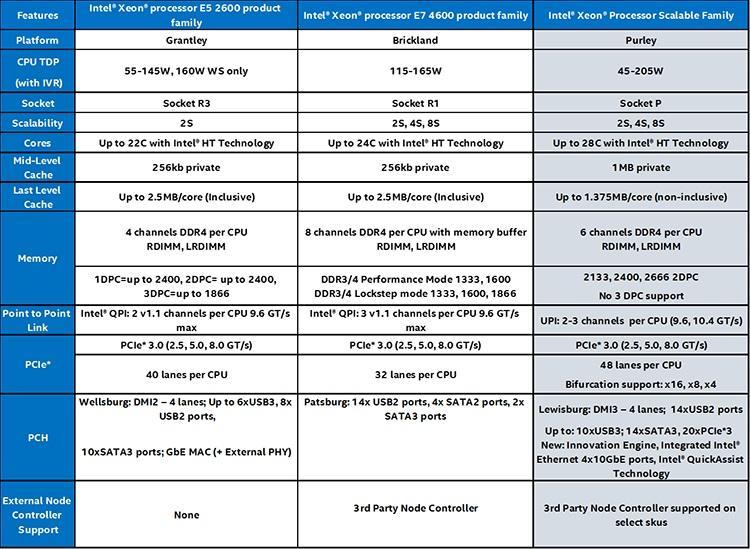 Фантастические процессоры и где они обитают — самый сок из новых линеек HPE, Dell EMC и Lenovo - 2