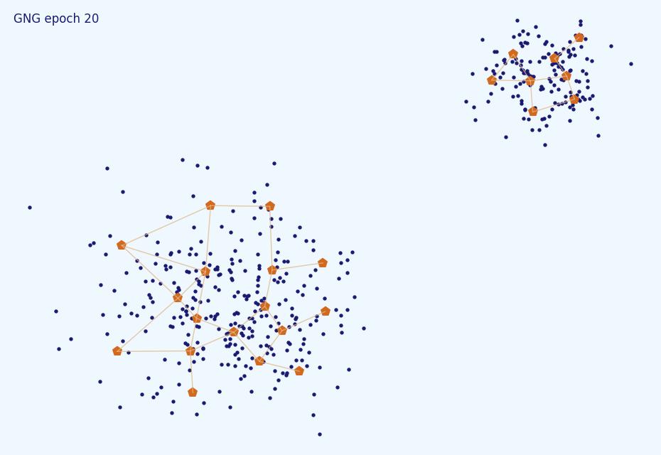 Нестандартная кластеризация 5: Growing Neural Gas - 101