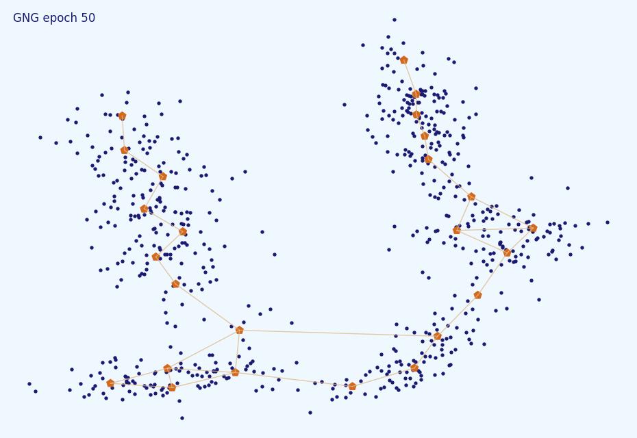 Нестандартная кластеризация 5: Growing Neural Gas - 106