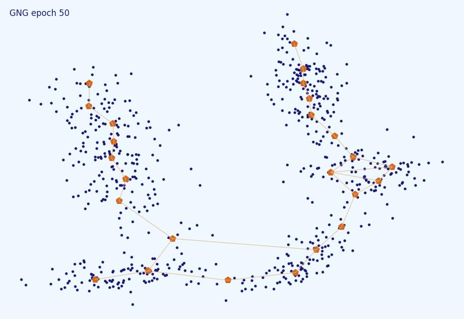 Нестандартная кластеризация 5: Growing Neural Gas - 107