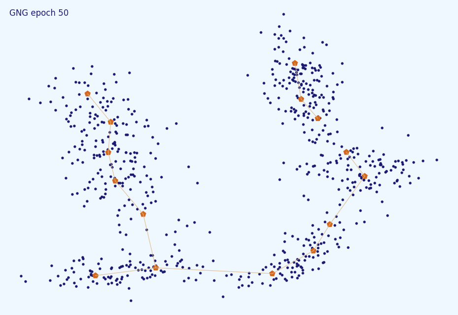 Нестандартная кластеризация 5: Growing Neural Gas - 109