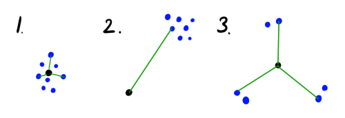 Нестандартная кластеризация 5: Growing Neural Gas - 64