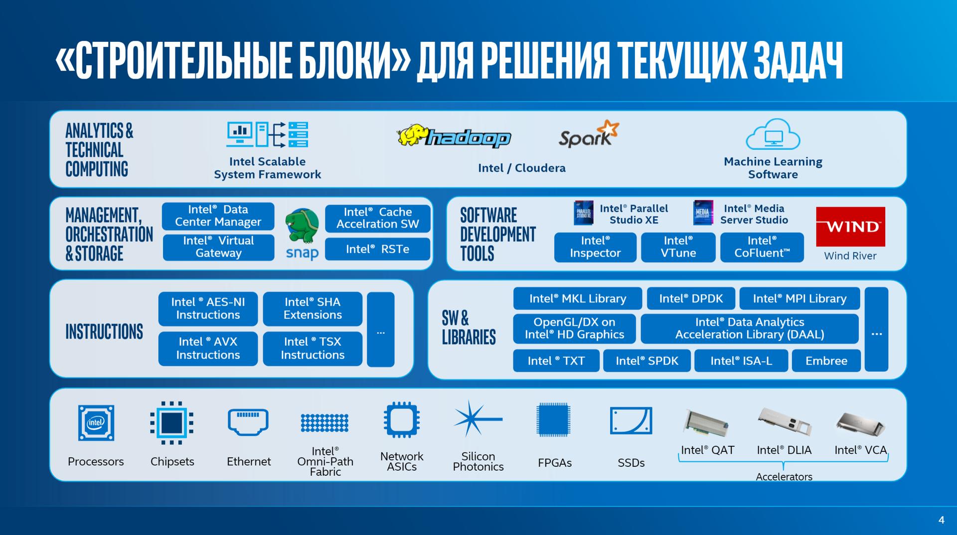 Решения Lenovo для дата-центров. Часть 2 - 4