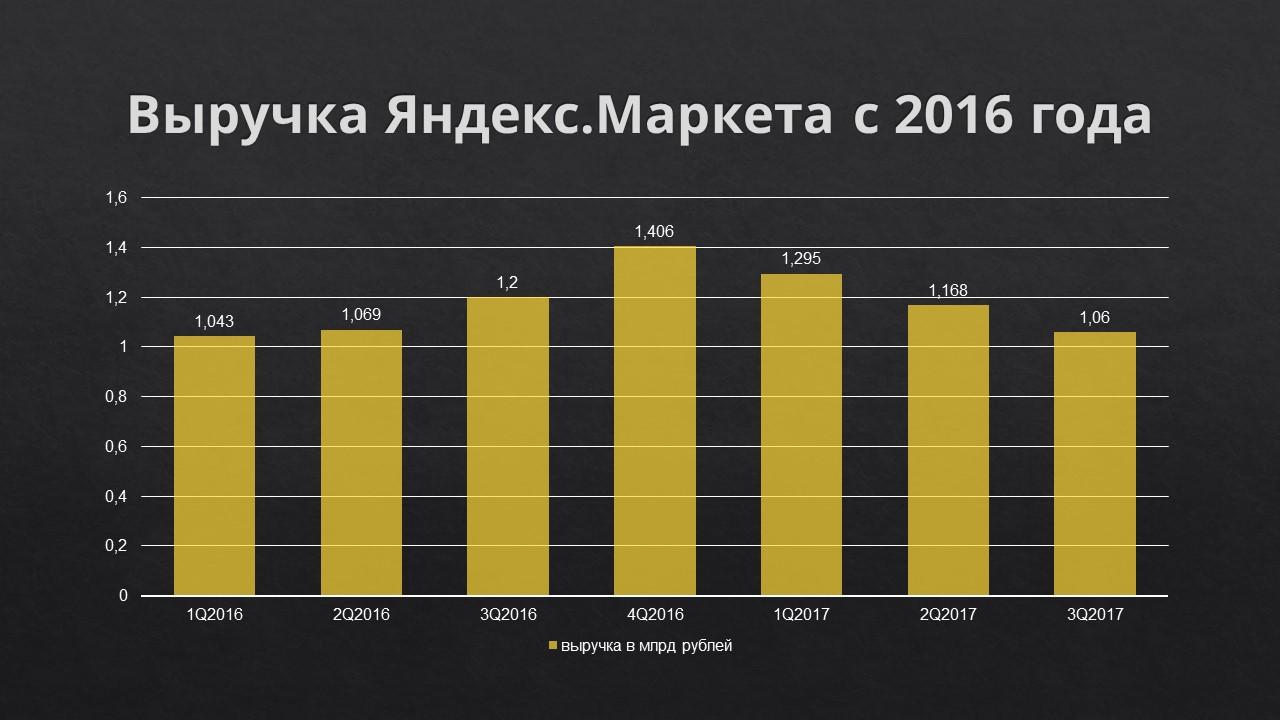 Яндекс.Маркет уронил обещанную выручку и засомневался в дате сделки со «Сбербанком» - 1
