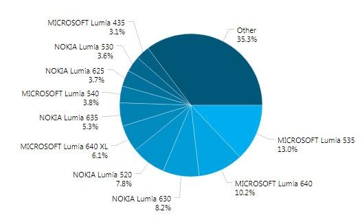 Lumia 535 — самый популярный Windows Phone в мире, Windows Phone 8.1 установлена на 73,8% совместимых устройств