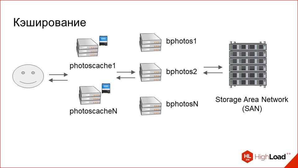 Архитектура хранения и отдачи фотографий в Badoo - 13
