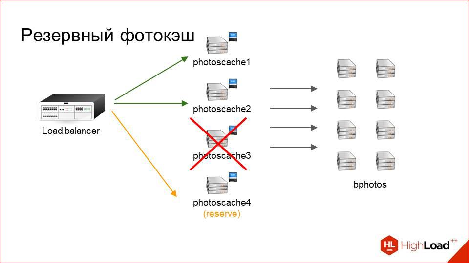 Архитектура хранения и отдачи фотографий в Badoo - 29