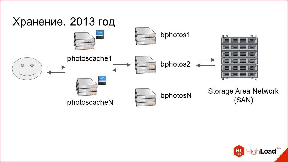 Архитектура хранения и отдачи фотографий в Badoo - 36