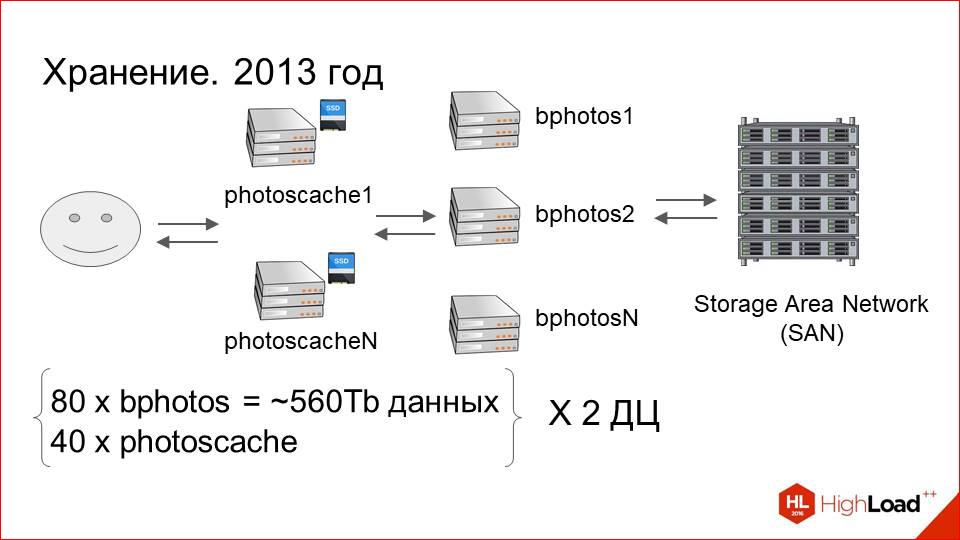Архитектура хранения и отдачи фотографий в Badoo - 37