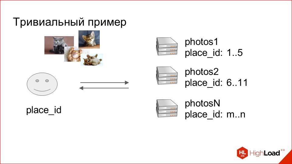 Архитектура хранения и отдачи фотографий в Badoo - 5